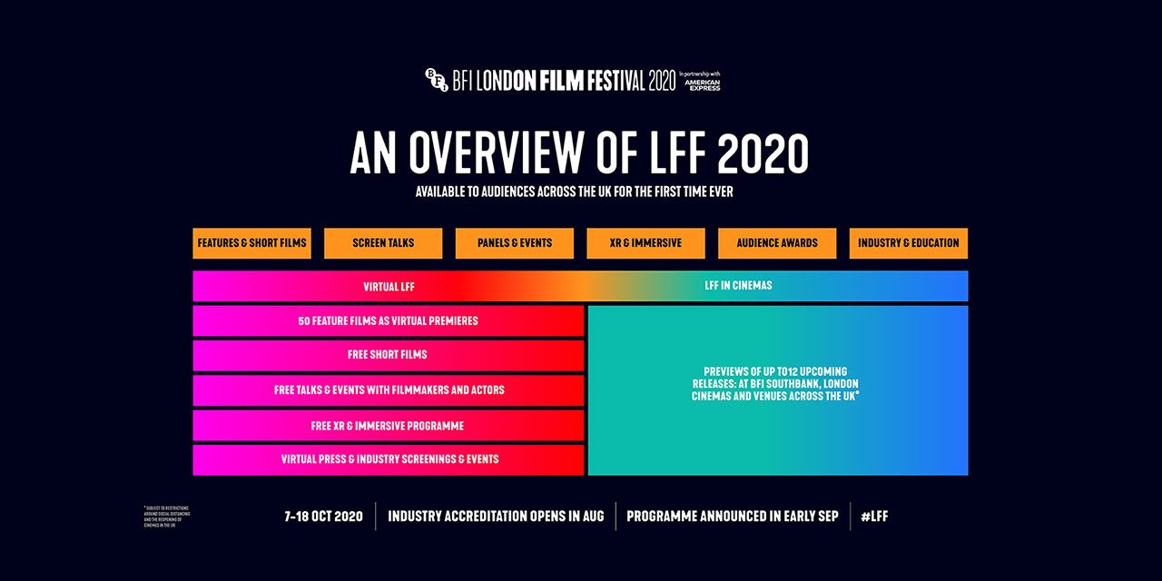 BFI London Film Festival announces new format for 2020 edition